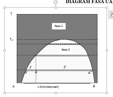 Diagram fasa cair cair uzlivatul jamilah 16630039 kimia16 fase 1 adalah campuran heksana dan nitrobenzen yang sudah tidak dapat dibedakan lagi keduanya bercampur sempurna fase 2 adalah fase yang terdiri dari ccuart Image collections