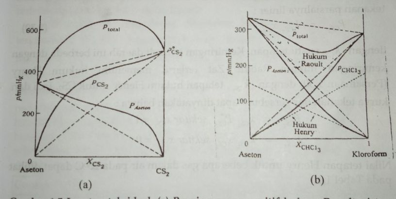 Larutan encer ideal hukum henry kimia16 larutan encer ideal hukum henry ccuart Images